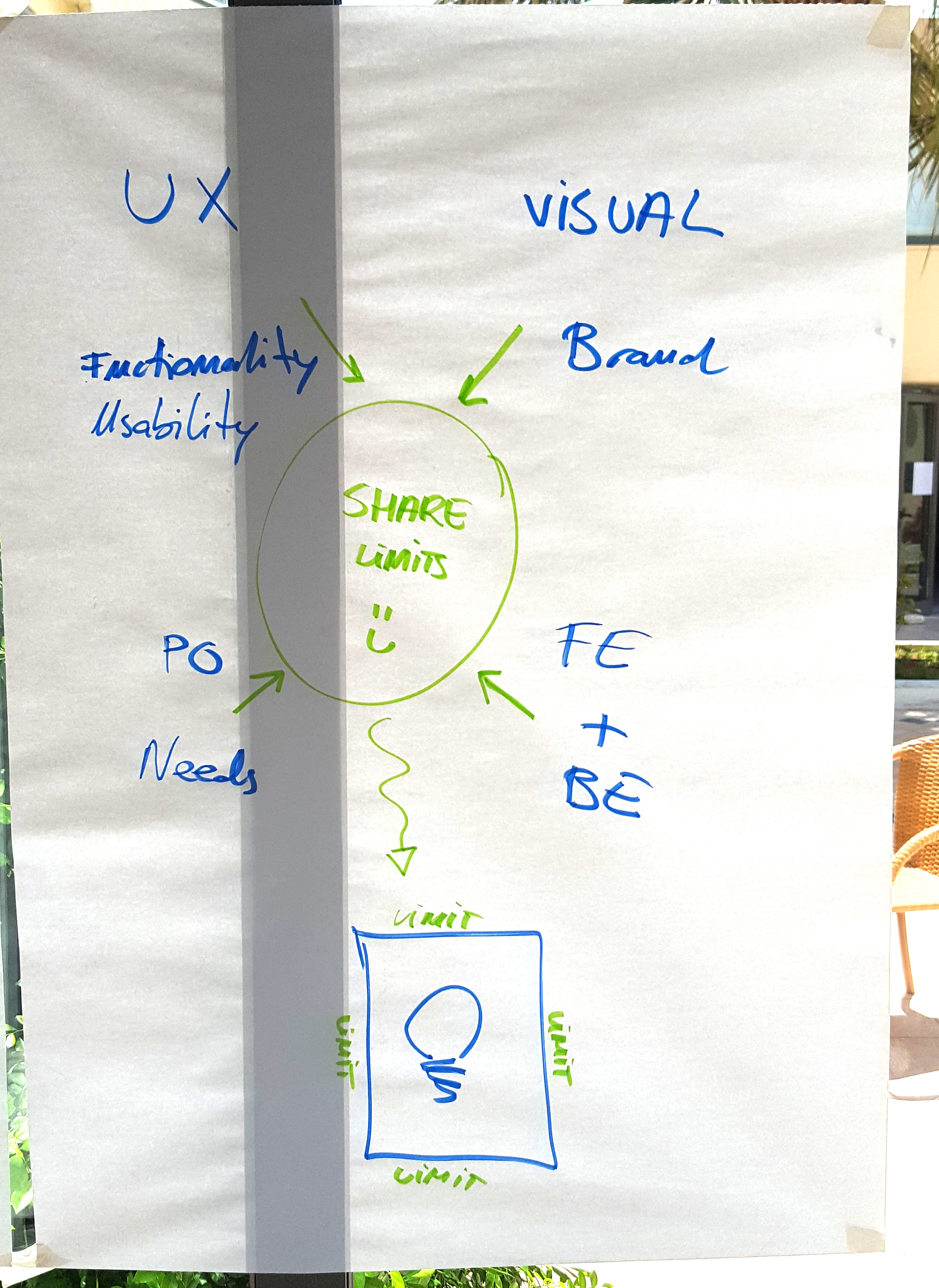 Harvest - Working with UX or Designers 3